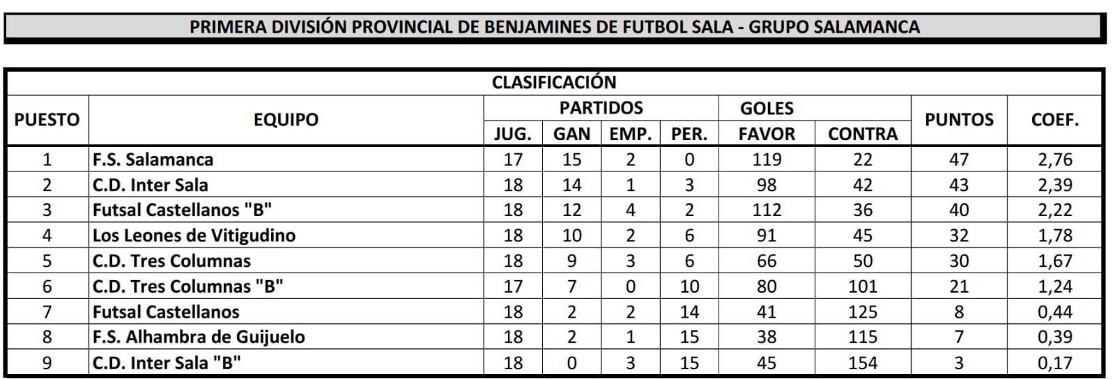 clasificación primera division provincial benjamin salamanca